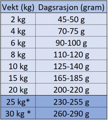 Eukanuba Adult Small & Medium Breed Rich in Lamb & Rice 12 kg