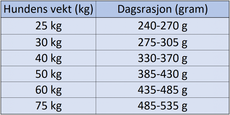 Eukanuba Adult Rottweiler 12 kg