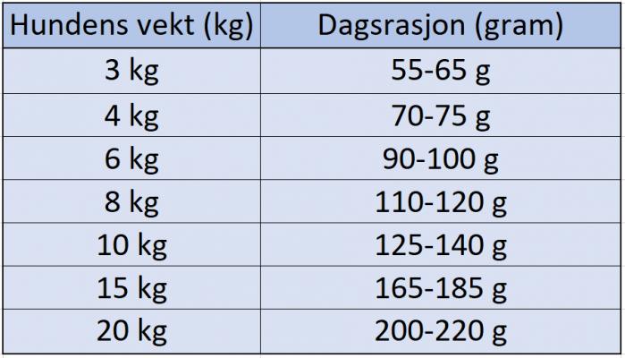 Eukanuba Adult Dachshund 7,5 kg