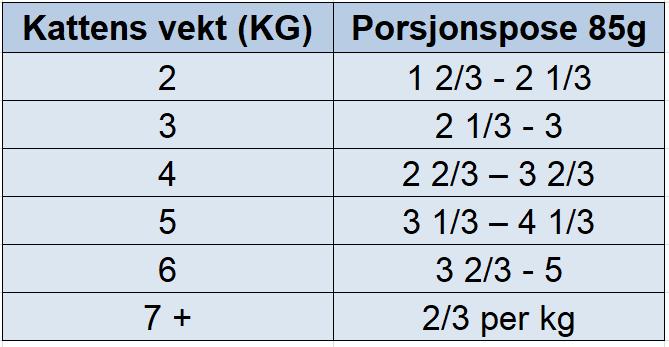 Hill's Prescription Diet Feline c/d Stress Reduced Calorie våtfôr 12 x 85g