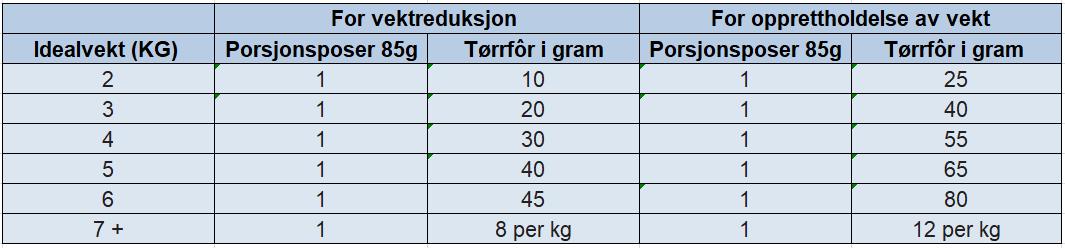 Hill's Prescription Diet Feline Metabolic + Urinary Stress 4 kg