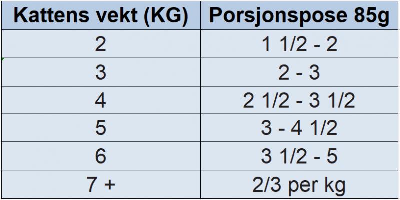 Hill's Prescription Diet Feline c/d Urinary Stress Salmon våtfôr 12 x 85g